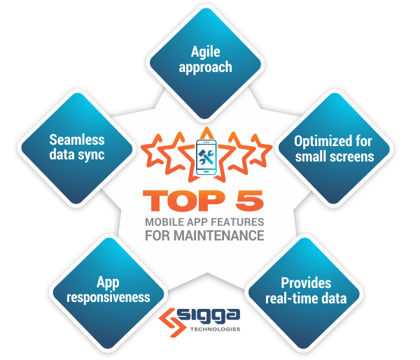 The Sigga Blog - Top 5 Mobile App Features for Maintenance