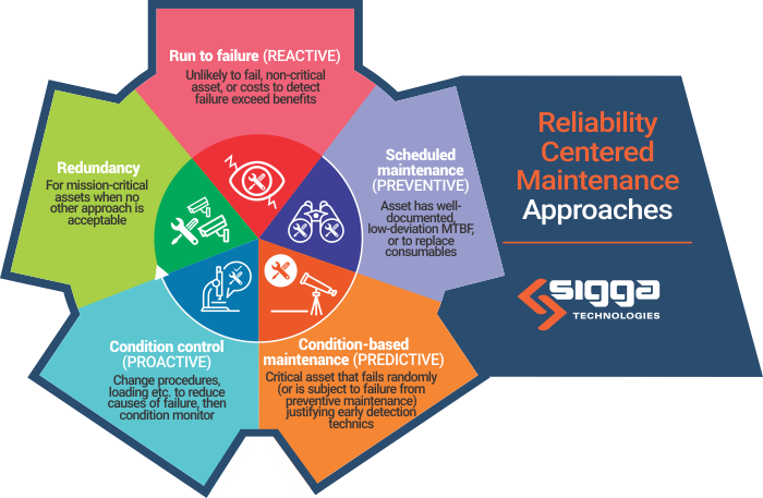 May25_Reliability Centered Maintenance graphic