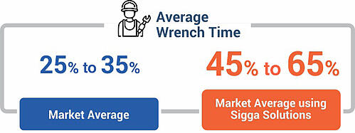 Wrrench time - Market Average vs Sigga's Solutions
