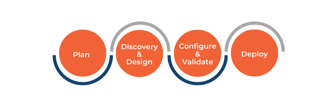 Plan - Discovery & Design - Configure & Validate - Deploy